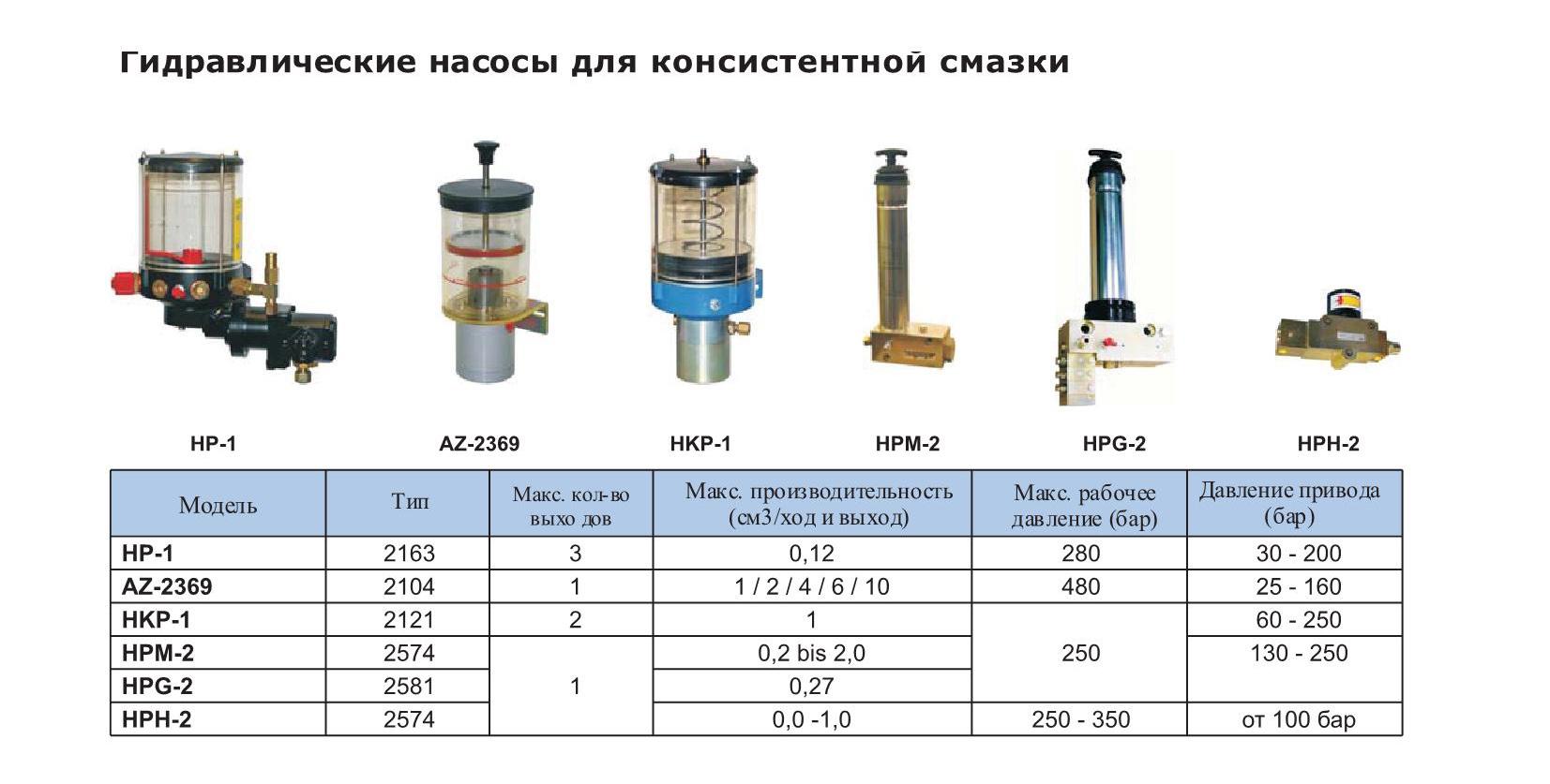 Гидравлический насос для консистентной смазки BEKA